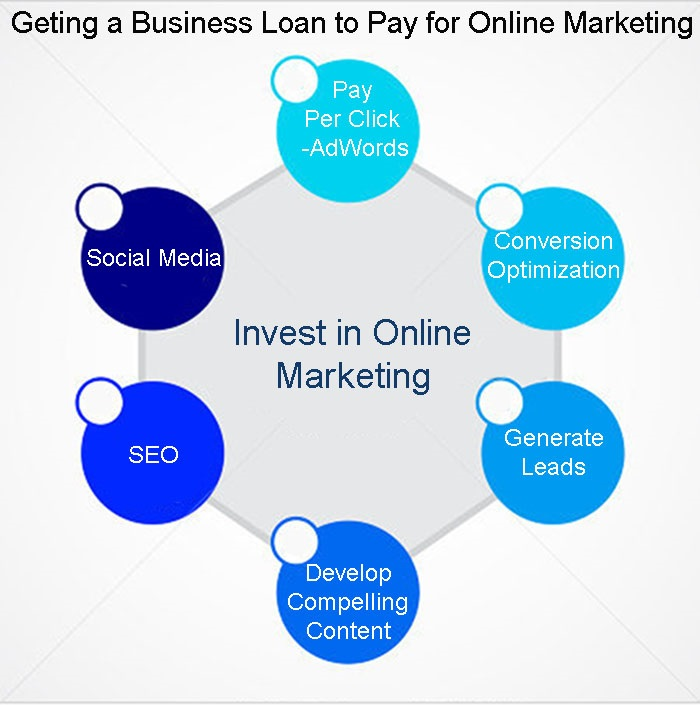Using a Small Business Loan for an Online Marketing Plan