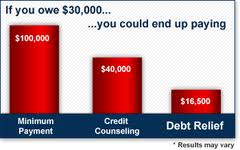 Debt Relief Programs - Graph Illustration